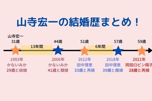 山寺宏一,結婚歴,時系列,図解