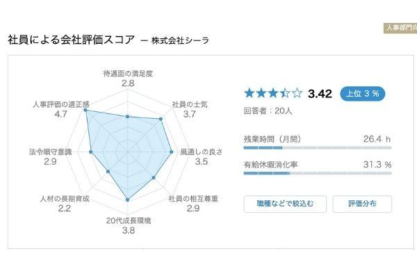 杉本宏之,会社,高評価