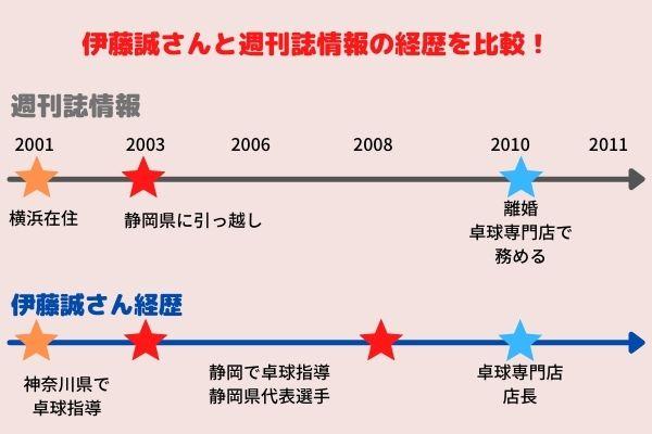 伊藤誠,経歴,図解